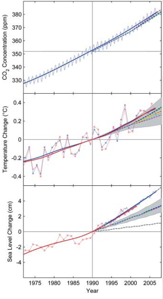 fig_1_recent_obs_vs_projections.jpg
